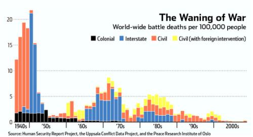 War deaths